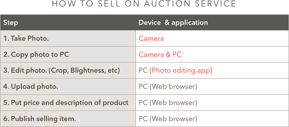 How to sell on Auction Service