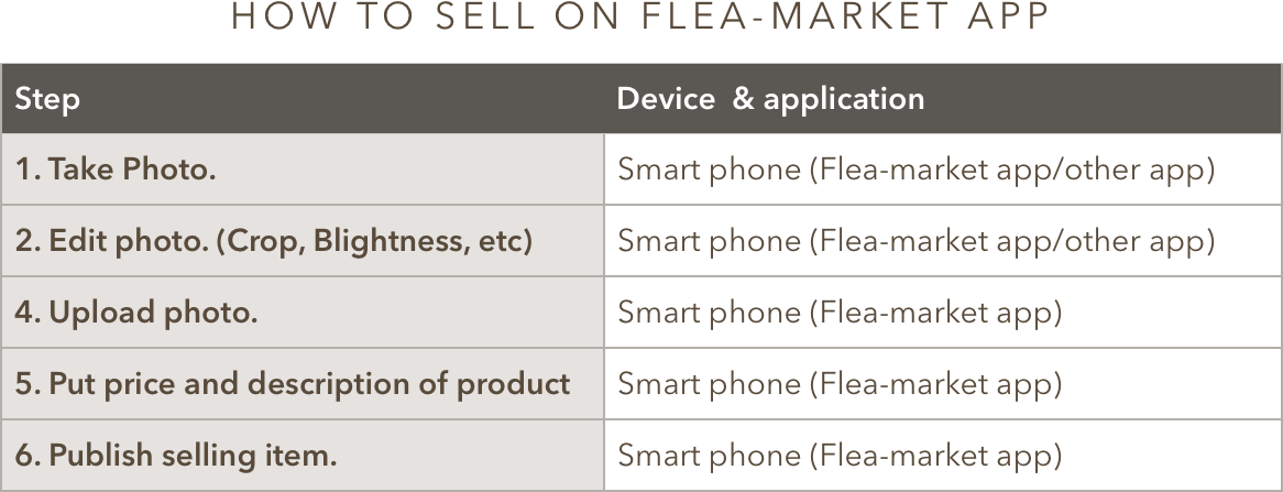 How to sell on Frea-Market app