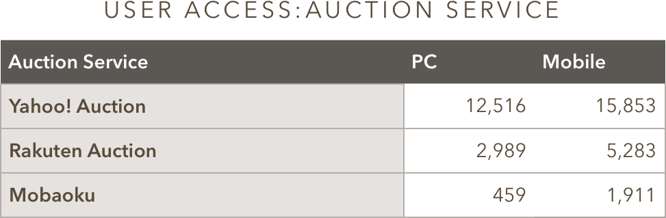 User access to Auction Service
