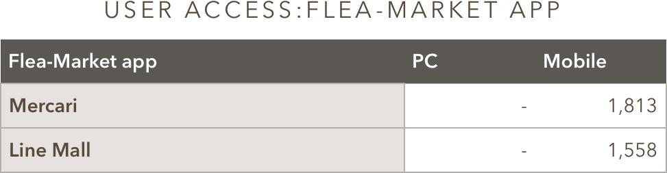 User Access to Frea-Market app